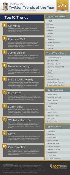 Les plus grosses tendances sur Twitter en 2012 (en Infographie)