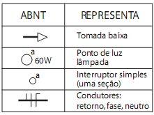 Dicas em Eletrica: Planta elétrica residencial