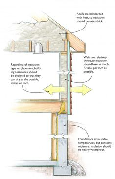 Insulation detail for bay window floors cantilever floor for Thermo ply structural sheathing