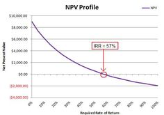 learn how to calculate NPV & IRR with Excel. Calculator, Tutorials, Learning, Paper, Studying, Teaching, Onderwijs, Wizards