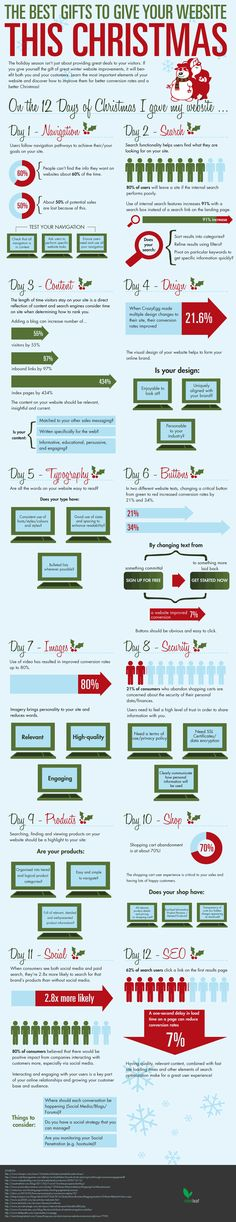 What Are The Best Gifts To Give Your Website This Christmas? #infographic