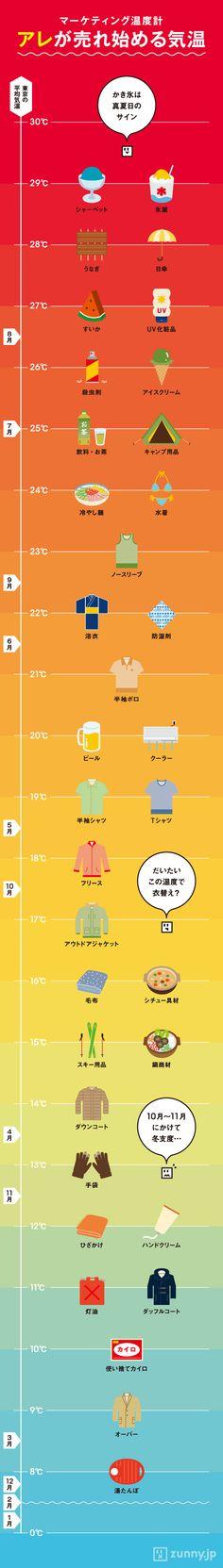 必見!「気温」と「売れる商品」の相関 早見表 | ZUNNY インフォグラフィック・ニュース