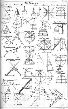 Table of Conics, Cyclopaedia, volume p 1728 - Conic section - Wikipedia Mathematics Geometry, Sacred Geometry, Gre Math, Conic Section, Physics Formulas, Precalculus, Math About Me, Math Classroom, Zentangle