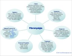 ... Fibromyalgia-Treatment- Fibromyalgia
