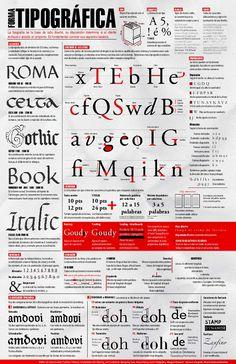 Resultado de imagen de infografía anatomia tipografica
