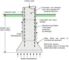A caisson foundation also called as pier foundation is a watertight retaining structure. Caisson construction, types, advantages and function are discussed. Pier And Beam Foundation, Diy Foundation, Foundation Engineering, Concrete Mix Design, Concrete Posts, Civil Engineering Construction, Concrete Footings, Architectural Engineering, Concrete Structure