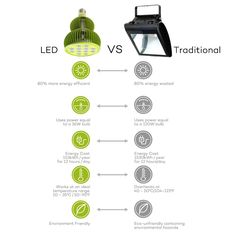 TaoTronics are the cheapest priced LED Grow light available in the market. Learn more about these LED grow light bulbs in this post. Hydroponics System, Hydroponic Gardening, Urban Gardening, Urban Farming, Indoor Gardening, Vertical Garden Design, Vegetable Garden Design, Led Grow Light Bulbs, Best Grow Lights
