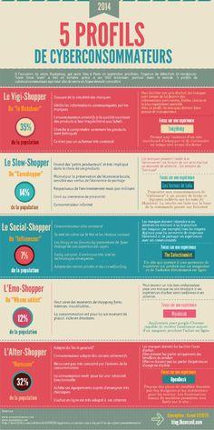 5 profils de cyberconsommateurs #ecommerce #vad #clients via Les 5 visages des e-shoppers