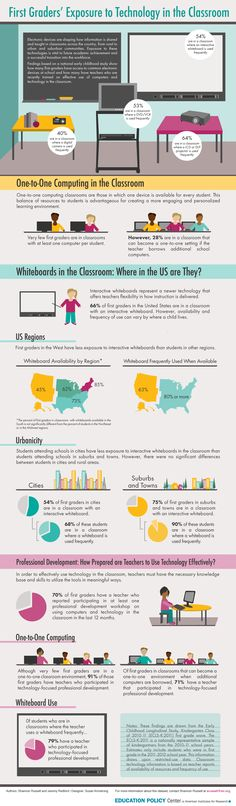 First Graders' Exposure to Technology in the Classroom Infographic