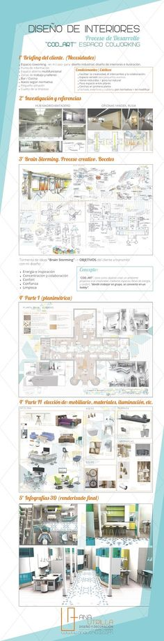 #Infografía Desarrollo del proyecto  #PFC de diseño de interiores de edificio de dos plantas en #Valladolid, para espacio COWORKING