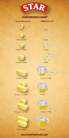 Olive Oil 101 Star Fine Foods is part of Cooking measurements Find out more about the different types of olive oil, cooking uses by type and the quality assurance of STAR olive oils - Do It Yourself Food, Kitchen Measurements, Butter Measurements, Food Charts, Baking Tips, Baking Hacks, Baking Pan, No Cook Meals, Cooking Recipes