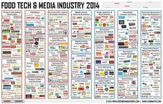 Food Tech + Media Industry 2014 infographic #foodtech