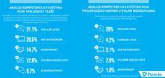 Najtraženije vještine u oglasima za posao tokom 2015. godine.