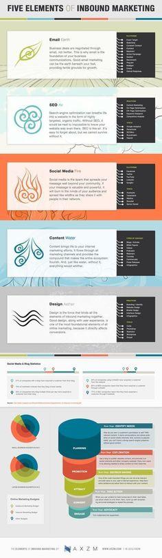 Les 5 éléments de #inbound #marketing [infographie] | C-Marketing