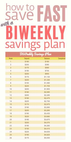 In this post I'll show you a bi weekly savings plan to help you save $5000 in the next 26 weeks so you can master ways to save money. Need to get started on money saving challenge, bi weekly or monthly? Head over to the blog to read this post now and get the free savings plan printable. Don't forget to bookmark it and save it to you board on ways to save money so you can easily refer to it later. Savings planner | Savings planner printable | Savings planner ideas Savings Challenge, Money Saving Challenge, Money Saving Tips, Weekly Savings Plan, Savings Planner, Budgeting Finances, Budgeting Tips, Budget Spreadsheet, Budgeting Worksheets
