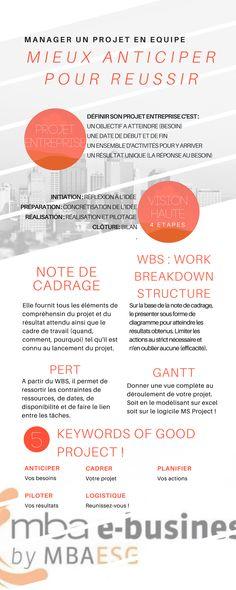 Infographie How to manage a project ? - Infographie_Gantt - Management de projet - MAB E-Business  #Réussite #mbaesg #mbaesgebusiness