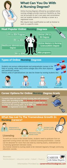 Thinking of getting a nursing degree but totally lost about how to take it from there? Don't worry; we're here to help you out. This neat little infographic provides you with all the details you require to launch your nursing career, from listing down the most popular nursing degrees and specializations, to citing state licensing requirements and average annual pay of nursing graduates, we've got it all covered here.