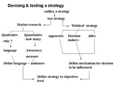 testing a strategy