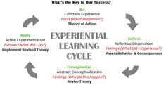 kolb experiential learning - Google Search Behavior Consequences, Experiential Learning, Assessment, Reflection, How To Apply, Success, Study, Action, Facts