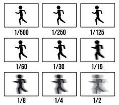 Shutter speed effect chart