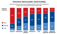 Security Concerns Not Slowing Public Cloud Adoption