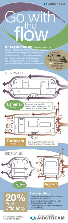 Another reason to love Airstream - Go with the Flow: Airstream Aerodynamics