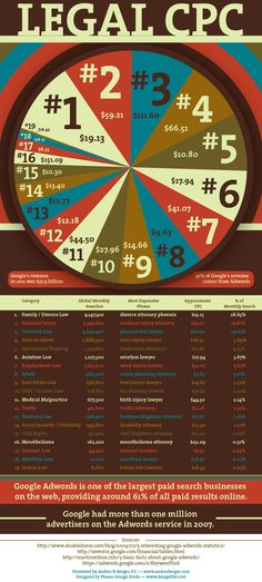 """Google Adwords -- Cost Per Click for different Legal search terms """"Legal CPC"""" infographic"""