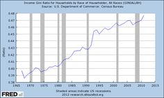 gini index graph 2012