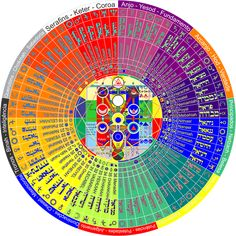 10 12 36 72 NOMES Mandala dos anjos