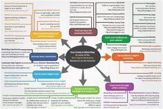 B2B Marketing: Digital Mind Map #infografic