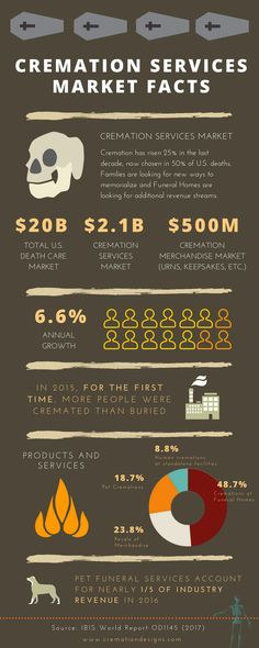 Death Care's $2.6B Industry That Grows 6.6% Annually: The IBIS World Report 2017 released this spring echoed the reports of other industry studies showing growth across the cremation industry. Enjoy some of the most compelling data compiled in this nifty infographic. Infographic created by memorial product company Chronicle Cremation Designs.