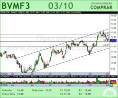 BMFBOVESPA - BVMF3 - 03/10/2012 #BVMF3 #analises #bovespa