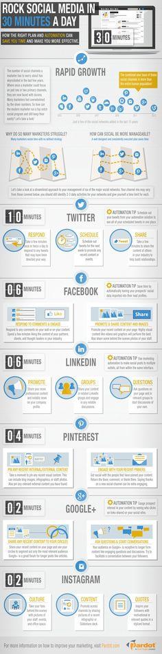 Jak ogarnąć social media w 30 minut