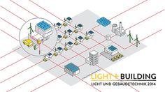 Smart Home | Smart Grid | Smart Powered Building