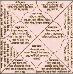 zodiac body parts ruled Astrology In Hindi, Medical Astrology, Learn Astrology, Astrology And Horoscopes, Astrology Chart, Gernal Knowledge, General Knowledge Facts, Knowledge Quotes, Vedic Mantras