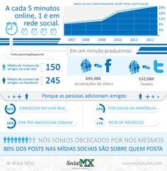 Quanto tempo passamos nas redes sociais | Assuntos Criativos