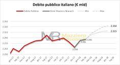 Vola il debito a gennaio: 2.281 miliardi e salirà ancora - Stime Mazziero Research http://www.mazzieroresearch.com/indice-degli-osservatori-trimestrali-sui-dati-economici-italiani/