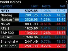 World Indices Watch List