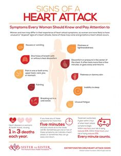 Heart Attack Signs for Women  Men and women may differ in their experience of heart attack symptoms. For men, the most common sign of a heart attack is pain or pressure in the chest. Women are more likely than men to have unusual or atypical signs of a heart attack. Some of these symptoms may come and go.
