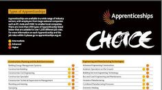 Types of Apprenticeships:  The National Apprenticeship Service provide this handy chart which details all of the occupations within the official apprenticeships framework. The coloured dots show which level(s) apply to each.  To view the full chart click this link:  http://www.apprenticeships.org.uk/~/media/Collateral/NewEra/NAS-newera-typesofapprenticesships-feb2012-wc.ashx