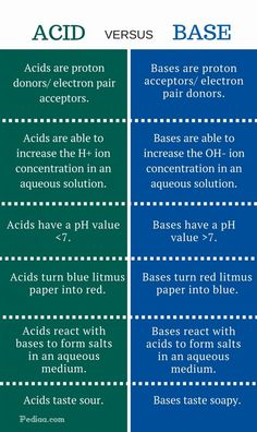 Difference Between Acid and Base Chemistry Basics, Study Chemistry, Chemistry Classroom, Chemistry Lessons, Chemistry Notes, Teaching Chemistry, Biology Lessons, Science Notes, Science Chemistry