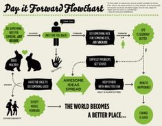 pay it forward flowchart.  Interesting