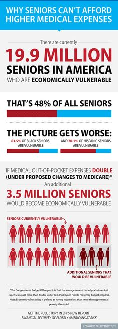 Infographic: Why seniors can't afford higher medical expenses - Did you know that 19.9 million of America's seniors (48%) are just one bad economic shock away from significant material hardship? This includes 63.5 percent of elderly blacks and 70.1 percent of elderly Hispanics. For these seniors, and even for those with greater means, Social Security and Medicare are the bedrock of their financial security. www.healthcoverageally.com