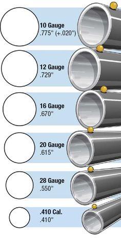 Shotgun gauge sizes