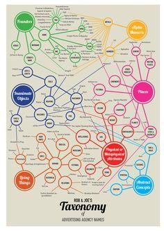 taxonomy_of_advertising_agency_names.jpg 1.000×1.414 Pixel