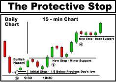 Bullish Harami Candlestick Play Instructions - Traders Log