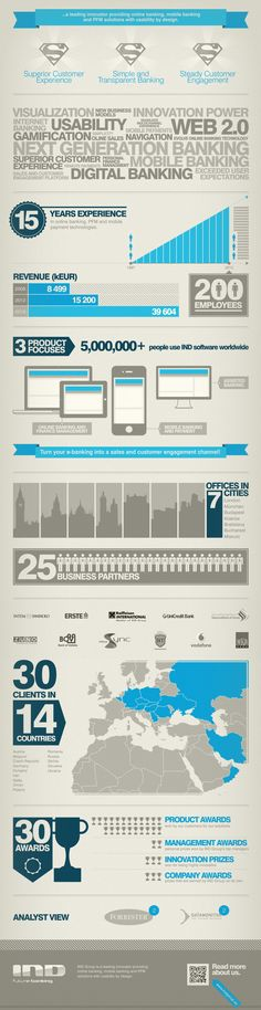 IND Infographic 15 Years, Innovation, Infographic, Management, Digital, Reading, Books, Style, Livros