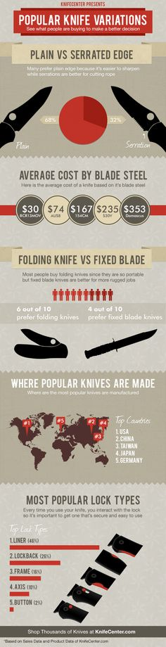 Knife reviews & tips for self defense  | Survival Prepping Ideas, Survival Gear, Skills & Emergency Preparedness Tips - Survival Life Blog: survivallife.com #survivallife