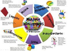 Inteligencias Multiples Infografía II
