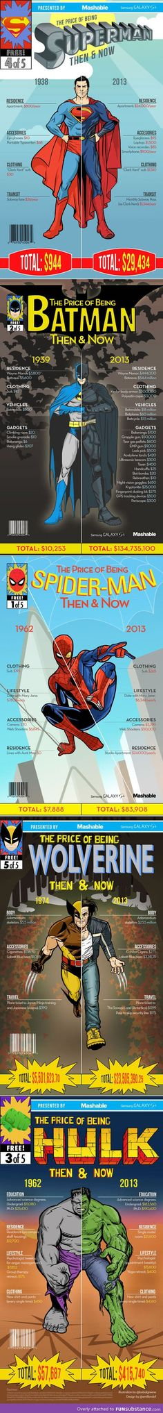 The cost of being a superhero then and now